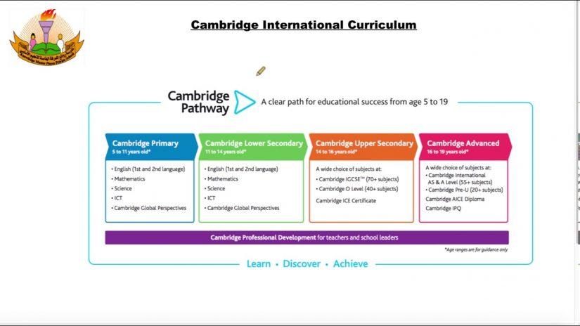 4 Kurikulum International dan Program Belajarnya